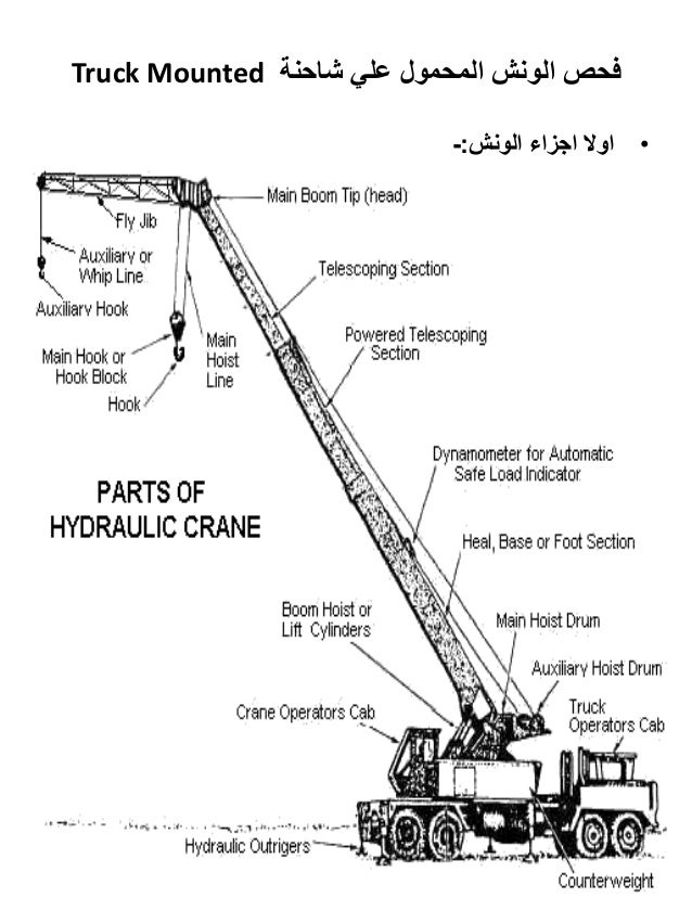 Lifting Equipments And Slings Inspections