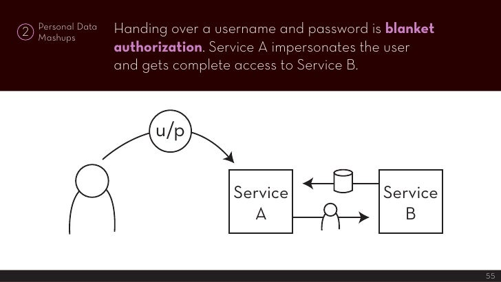Handing over a username and password is blanket     Personal Data 2   Mashups                     authorization. Service A...