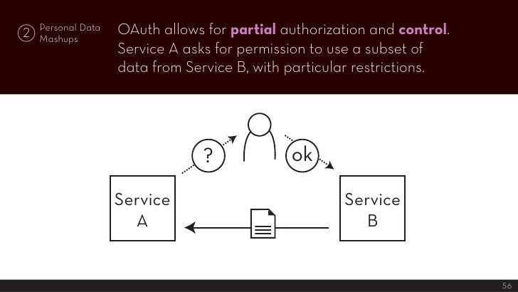 OAuth allows for partial authorization and control.     Personal Data 2   Mashups                     Service A asks for p...