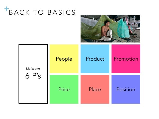 + Product Place People Price Promotion Position Marketing 6 P's B A C K T O B A S I C S