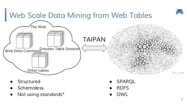 TAIPAN: Automatic Property Mapping for Tabular Data Slide 2