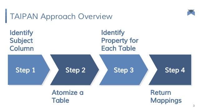 TAIPAN: Automatic Property Mapping for Tabular Data Slide 3
