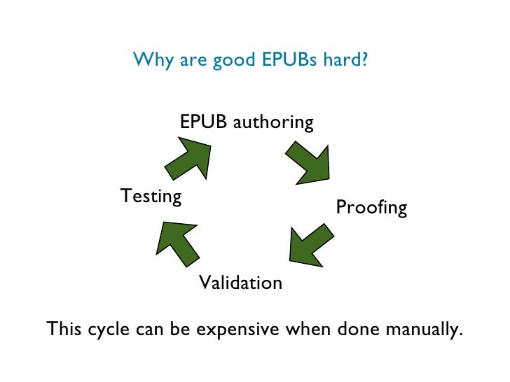 Why are good EPUBs hard? EPUB authoring Proofing Validation Testing This cycle can be expensive when done manually.