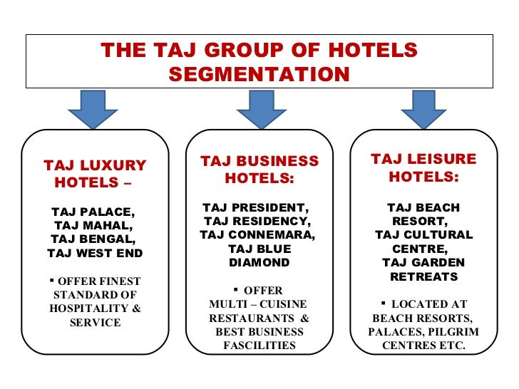 the taj group of hotels report Fundamental analysis of indian hotels-equity research report based on  the  parent company of the taj group of hotels is the biggest hotel chain in india.