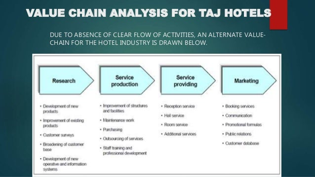 VALUE CHAIN ANALYSIS FOR TAJ HOTELS  DUE TO ABSENCE OF CLEAR FLOW OF ACTIVITIES, AN ALTERNATE VALUE-CHAIN  FOR THE HOTEL I...