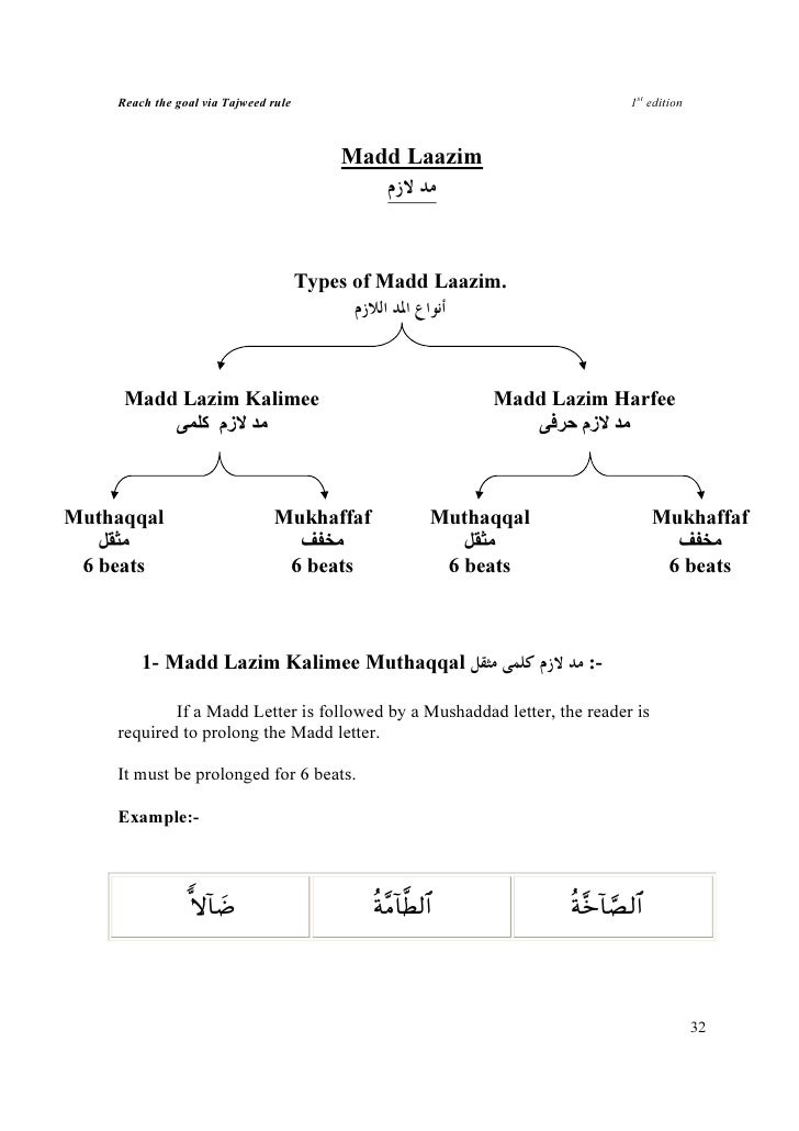 quran tajweed rules in malayalam pdf download