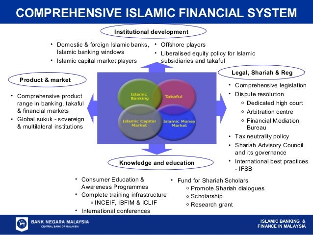 are existing systems for shariah governance Islamic banks are under the governance of orthodox regulatory  further, the  effectiveness of existing regulatory framework has never been.