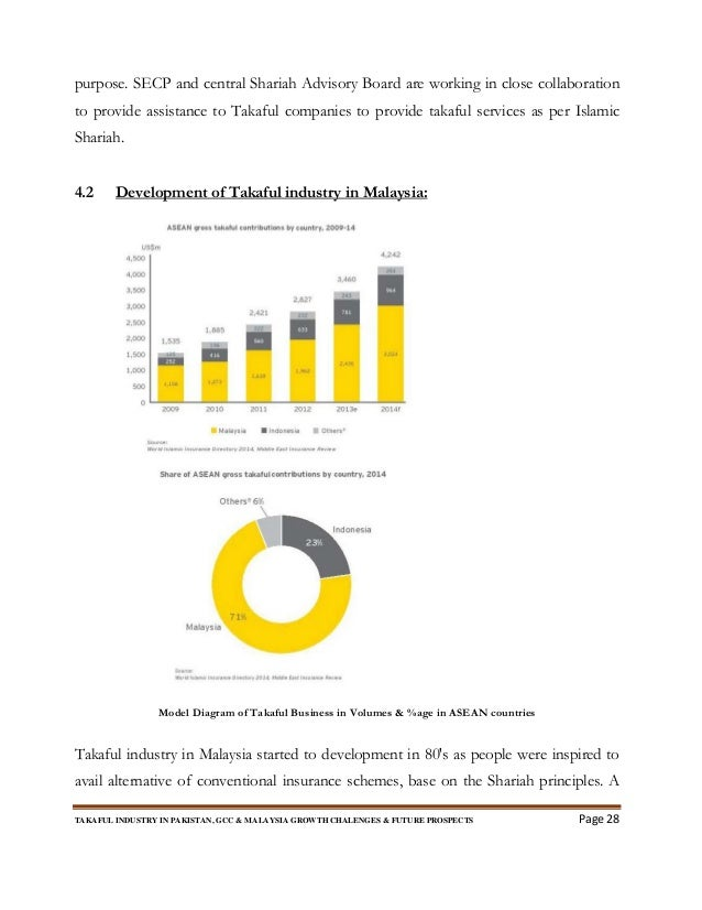 takaful industry in pakistan Economic determinant of family takaful: evidence from pakistan fakhrekaunain i, prof dr shahnazakhtar ii abstract  overview of insurance industry in pakistan.
