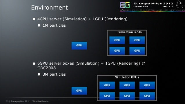 Using GPUs for Collision detection, Recent Advances in Real