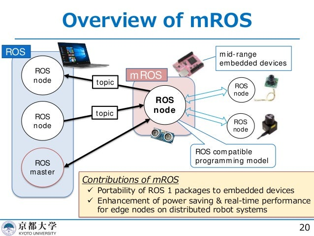 ROS and mROS: How to accelerate the development of robot systems and …