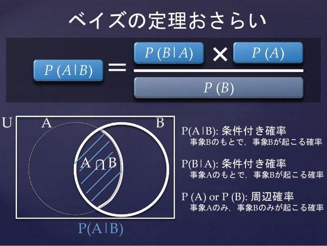 ベイズの定理おさらい P (A|B) P (A)P (B|A) = × P (B) A B P(A|B): 条件付き確率 事象Bのもとで,事象Bが起こる確率 P(B|A): 条件付き確率 事象Aのもとで,事象Bが起こる確率 P (A) or P...
