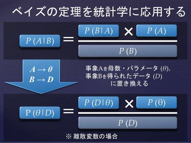 A → θ B → D ベイズの定理を統計学に応用する P (θ|D) P (θ)P (D|θ) = P (D) P (A|B) P (A)P (B|A) = × P (B) 事象Aを母数・パラメータ (θ), 事象Bを得られたデータ (D) ...