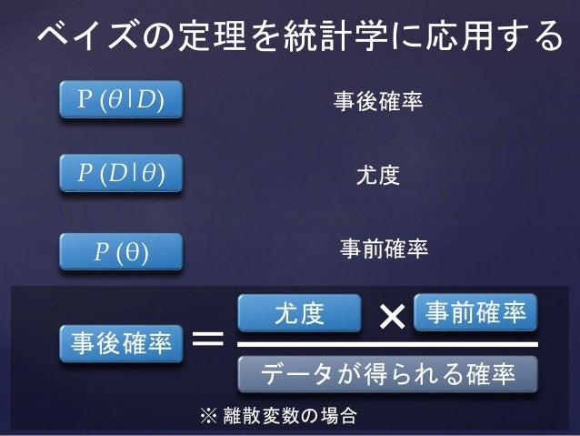 ※ 離散変数の場合 ベイズの定理を統計学に応用する 事後確率 事前確率尤度 = データが得られる確率 × 事後確率 尤度 事前確率 P (θ|D) P (θ) P (D|θ)
