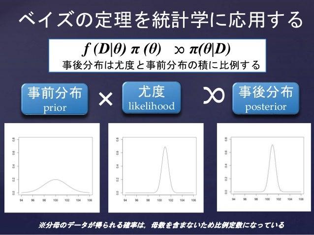 ベイズの定理を統計学に応用する 事後分布 posterior 事前分布 prior 尤度 likelihood f (D|θ) π (θ) π(θ|D) 事後分布は尤度と事前分布の積に比例する ∝ × ∝ ※分母のデータが得られる確率は,母数を...