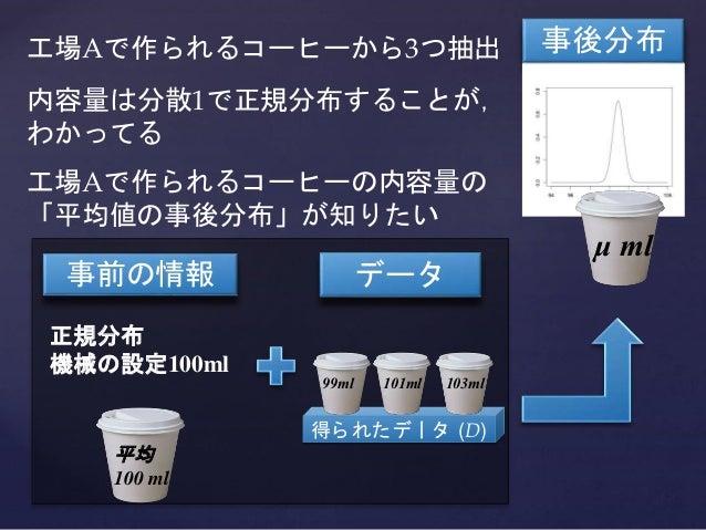 工場Aで作られるコーヒーから3つ抽出 内容量は分散1で正規分布することが, わかってる 工場Aで作られるコーヒーの内容量の 「平均値の事後分布」が知りたい 事後分布 得ら れたデータ (D) 99ml 101ml 103ml 事前の情報 平均 ...