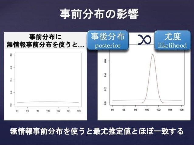 事前分布に 無情報事前分布を使うと… 事前分布の影響 無情報事前分布を使うと最尤推定値とほぼ一致する 事後分布 posterior 尤度 likelihood ∝