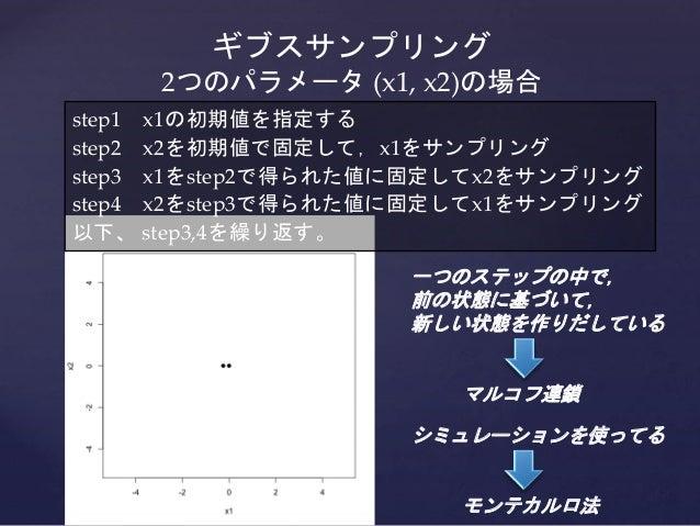 ギブスサンプリング 2つのパラメータ (x1, x2)の場合 step1 x1の初期値を指定する step2 x2を初期値で固定して,x1をサンプリング step3 x1をstep2で得られた値に固定してx2をサンプリング step4 x2をs...