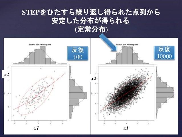 反復 100 反復 10000 x1 x2 x1 x2 STEPをひたすら繰り返し得られた点列から 安定した分布が得られる (定常分布)