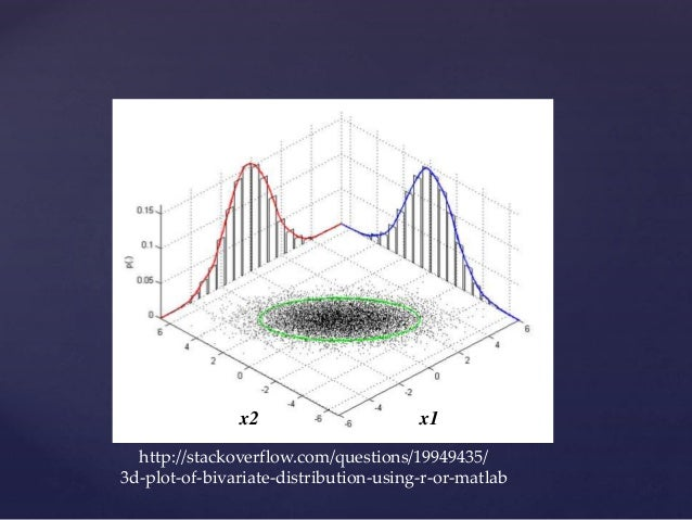 http://stackoverflow.com/questions/19949435/ 3d-plot-of-bivariate-distribution-using-r-or-matlab x1x2