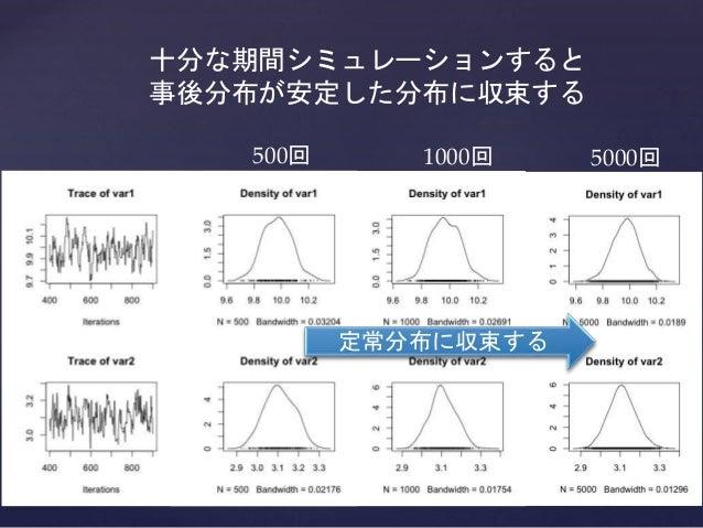 500回 1000回 5000回 定常分布に収束する 十分な期間シミュレーションすると 事後分布が安定した分布に収束する