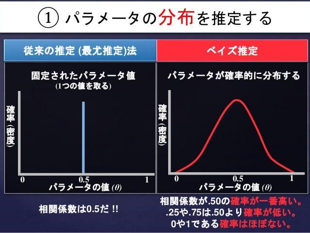パラメータが確率的に分布する 相関係数は0.5だ !! 相関係数が.50の確率が一番高い。 .25や.75は.50より確率が低い。 0や1である確率はほぼない。 確 率 ( 密 度 ) パラメータの値 (θ) 0 0.5 1 確 率 ( 密 度...