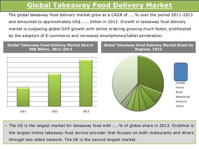 Online Food Delivery Market Size Uk