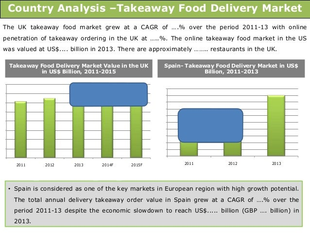 global delivery takeaway food market 2014 2018 Browse market research reports on the 100% home delivery/takeaway industry  & discover trends, statistics & analysis on the food delivery market  healthful  juices | sep 2014 consumer foodservice global industry overview | may 2018 .