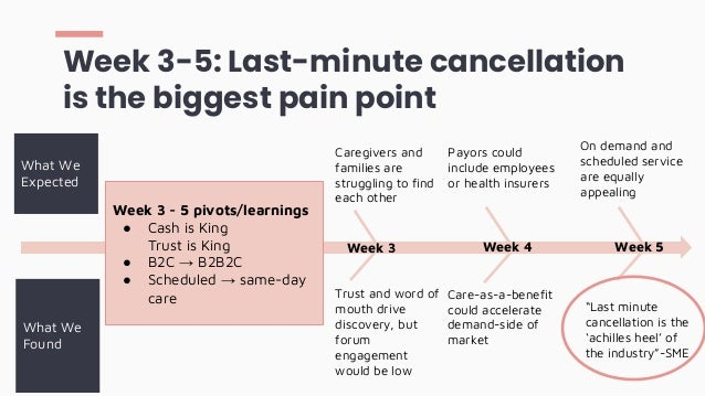 Trust and word of mouth drive discovery, but forum engagement would be low Week 3-5: Last-minute cancellation is the bigge...