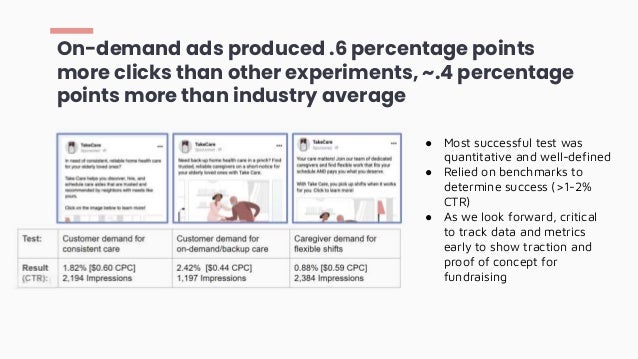 On-demand ads produced .6 percentage points more clicks than other experiments, ~.4 percentage points more than industry a...
