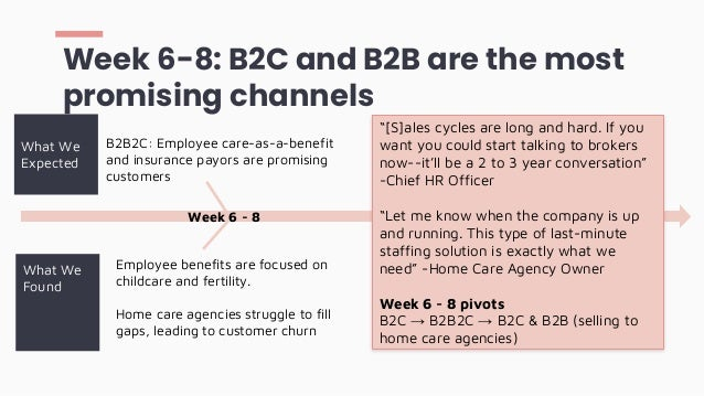 Week 6-8: B2C and B2B are the most promising channels What We Expected What We Found Care-as-a-benefit could accelerate de...