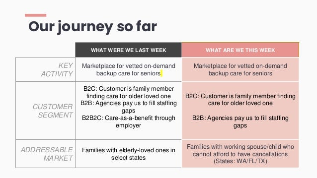 Our journey so far WHAT WERE WE LAST WEEK WHAT ARE WE THIS WEEK KEY ACTIVITY Marketplace for vetted on-demand backup care ...