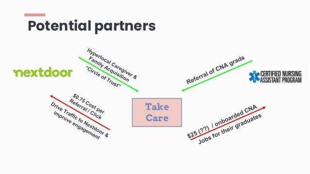 Potential partners Take Care