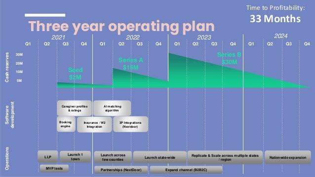 Caregiver profiles & ratings Q1 Q2 Q3 Q4 2021 2022 2023 2024 Q1 Q2 Q3 Q4 Q1 Q2 Q3 Q4 Q1 Q2 Q3 Q4 Cash reserves 5M 10M 20M ...
