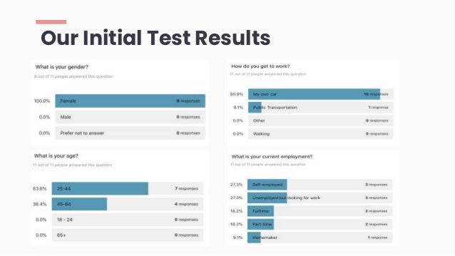 Our Initial Test Results
