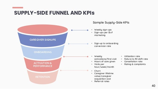 SUPPLY-SIDE FUNNEL AND KPIs 40 CAREGIVER SIGNUPS ACTIVATION & PERFORMANCE ONBOARDING RETENTION Sample Supply-Side KPIs • W...