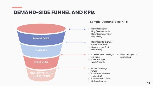 DEMAND-SIDE FUNNEL AND KPIs 41 DOWNLOADS FIRST VISIT SIGNUPS ADDITIONAL VISITS & RETENTION Sample Demand-Side KPIs • Downl...