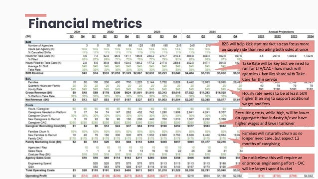 Financial metrics B2B will help kick start market so can focus more on supply side than recruiting both sides at once Take...