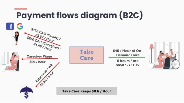 Payment flows diagram (B2C) Take Care Keeps $8.6 / Hour $45 / Hour of On- Demand Care 5 hours / mo $650 1-Yr LTV Take Care