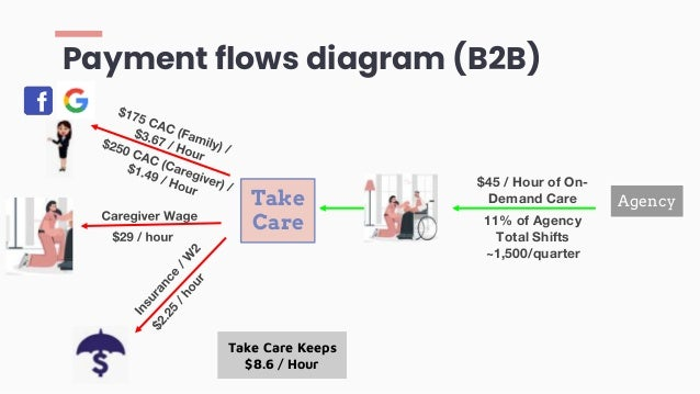 Payment flows diagram (B2B) $45 / Hour of On- Demand Care Take Care 11% of Agency Total Shifts ~1,500/quarter Agency Take ...