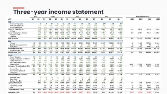 Three-year income statement