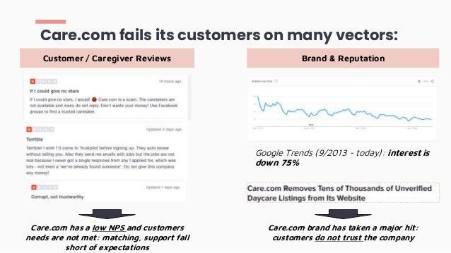 Care.com fails its customers on many vectors: Customer / Caregiver Reviews Brand & Reputation Google Trends (9/2013 - toda...