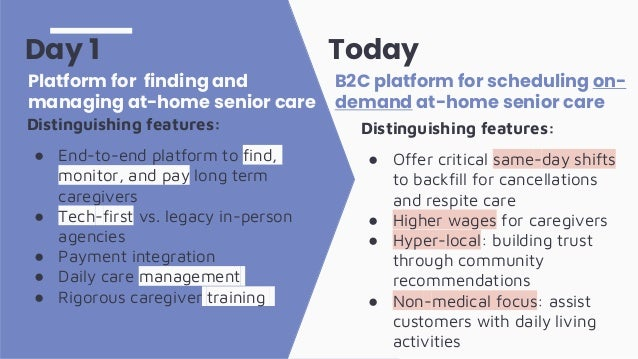Distinguishing features: ● End-to-end platform to find, monitor, and pay long term caregivers ● Tech-first vs. legacy in-p...