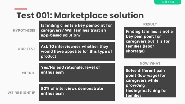 Test 001: Marketplace solution Test Card HYPOTHESIS OUR TEST METRIC WE'RE RIGHT IF Is finding clients a key painpoint for ...