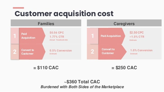 ~$360 Total CAC Burdened with Both Sides of the Marketplace 1.0% Conversion Estimate Customer acquisition cost Convert to ...