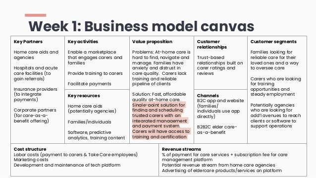 Week 1: Business model canvas Key Partners Home care aids and agencies Hospitals and acute care facilities (to gain referr...