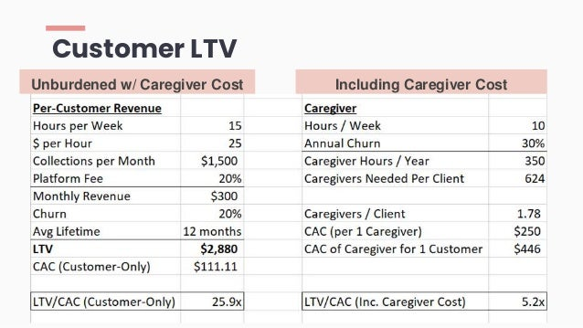 Customer LTV Unburdened w/ Caregiver Cost Including Caregiver Cost