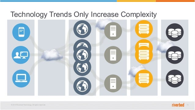 © 2014 Riverbed Technology. All rights reserved. 13 Technology Trends Only Increase Complexity