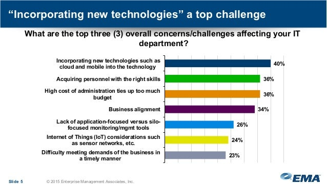 """""""Incorporating new technologies"""" a top challenge Slide 5 © 2015 Enterprise Management Associates, Inc. What are the top th..."""