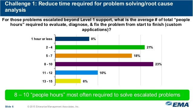 Challenge 1: Reduce time required for problem solving/root cause analysis Slide 6 © 2015 Enterprise Management Associates,...