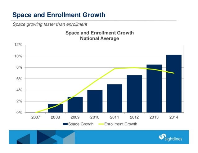 Space and Enrollment Growth Space growing faster than enrollment 0% 2% 4% 6% 8% 10% 12% 2007 2008 2009 2010 2011 2012 2013...